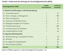 Tabelle mit Bewertungskriterien des IÖW-Rankings