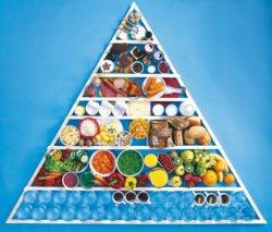 Die Ernährungspyramide als Anleitung für gesunde Ernährung