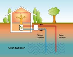 Ein sinnvoller Einsatz der Geothermie ist die Wärmepumpe für Privathäuser